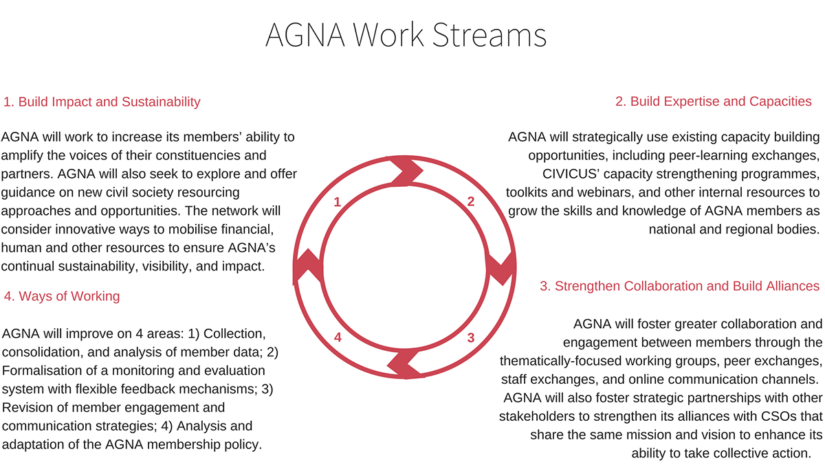 AGNA Work Streams