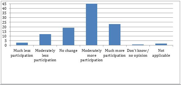CSO survey on changes in citizen participation