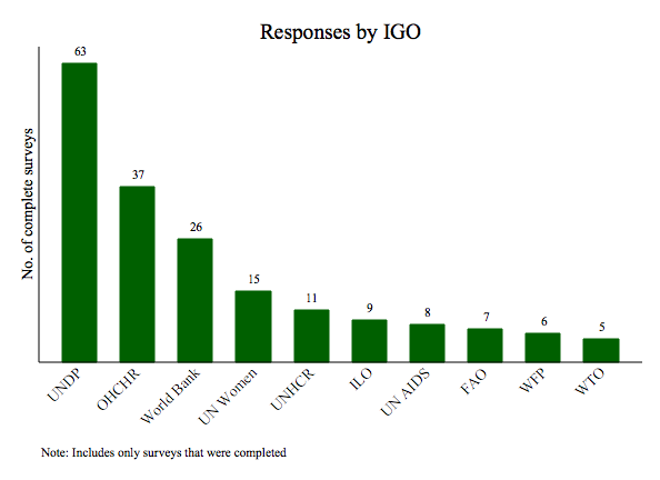 Responses by IGO