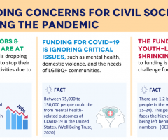 3 funding concerns for civil society during this pandemic