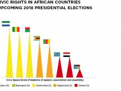 Citizen rights and the upcoming presidential elections in Africa