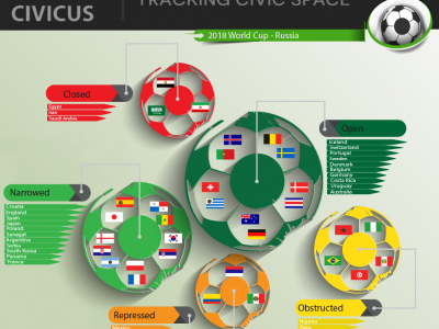 Civic Space and the World Cup