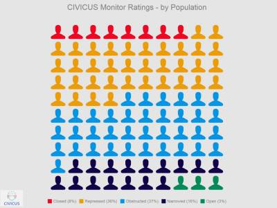 People power under attack: just 3% of people live in countries where fundamental civic freedoms are fully respected